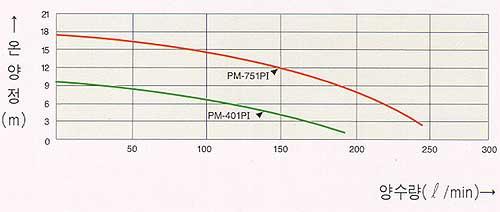 PM-751PI