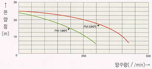 PM-22KPI